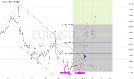 EURUSD: EURUSD LONG - CHANGE IN TREND NEARLY CONFIRMED