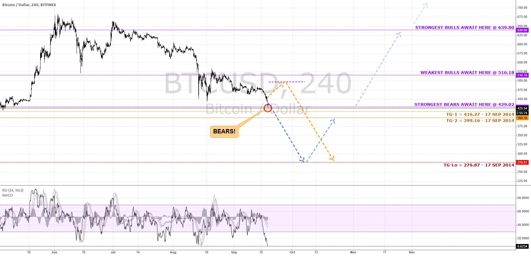 Bear Brass Bare-Knucle Brigade Pummel Bulls $BTC #bitcoin #Forex