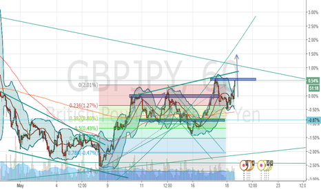 GBPJPY: breakthrought the resistance to new high or double top ?