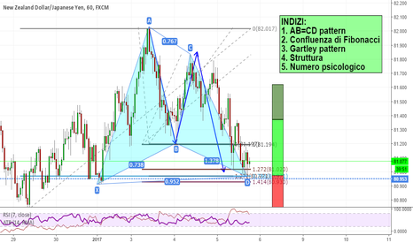 NZDJPY: Gartley su NZDJPY