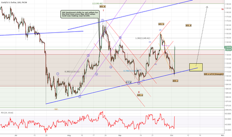 XAUUSD: Gold's Two Bullish Wave Counts
