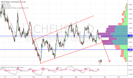 CHFUSD: CHF/USD - Big Bearish Flag Pattern in Progress