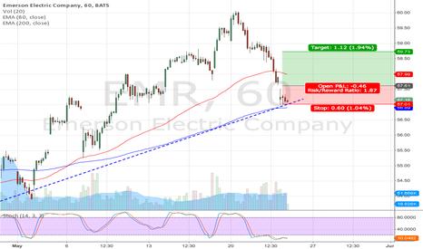 EMR: EMR long setup (short term trade)