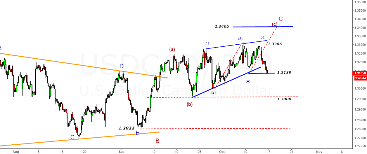USDCAD- Turns down from wedge pattern-Heading for Target-1.3000