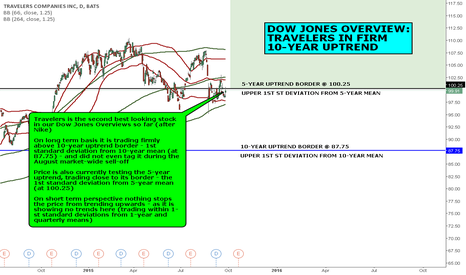 TRV: DOW JONES OVERVIEW: TRAVELERS IN FIRM 10-YEAR UPTREND