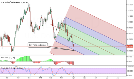 USDCHF: Emerging buy setup on USDCHF