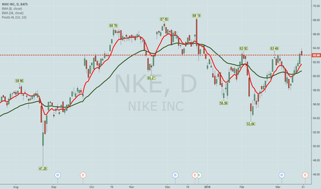 NKE: WHAT I'M LOOKING AT FOR THIS COMING WEEK