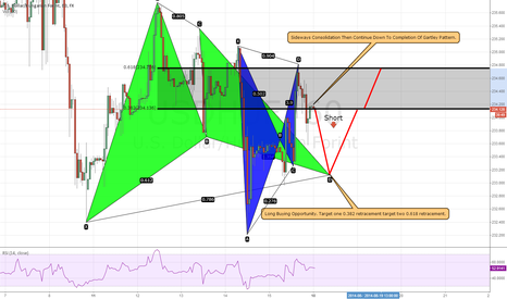 USDHUF: Sideways Consolidation Then Continue To Completion Of Gartley