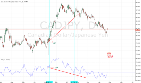 CADJPY: Hidden Bullish Divergence observed on Daily CADJPY Chart