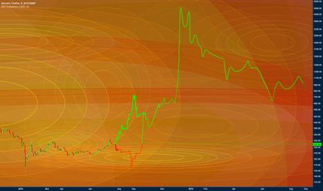 BTCUSD: BTC Longterm Fib Circ Chart Bitstamp