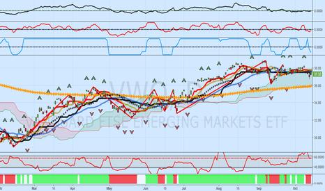 VWO: VWO: Emerging Markets ETF, Equity Weakness Worldwide?
