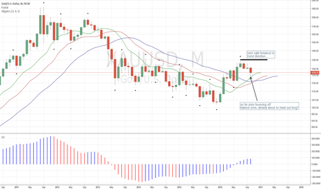 XAUUSD: Gold XAUUSD Correcting, Waiting for Breakouts to Occur