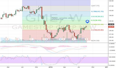 GME: $GME weekly double bottom hinges on earnings