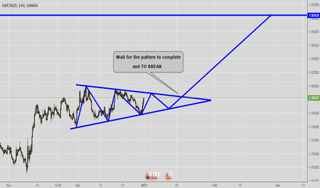 GBPNZD: Nice pattern on GBPNZD ..
