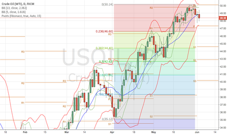 USOIL: Still we need to see 46.60