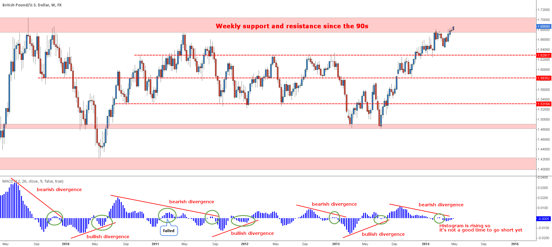 GPB/USD Weekly study