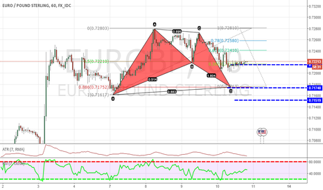 EURGBP: HEY HERE A NICE BAT PATTERN ON THE EURGBP
