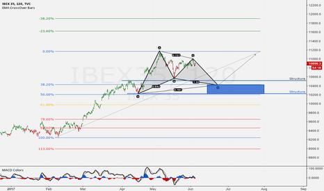IBEX35: Gartley + 38.2% Confluence