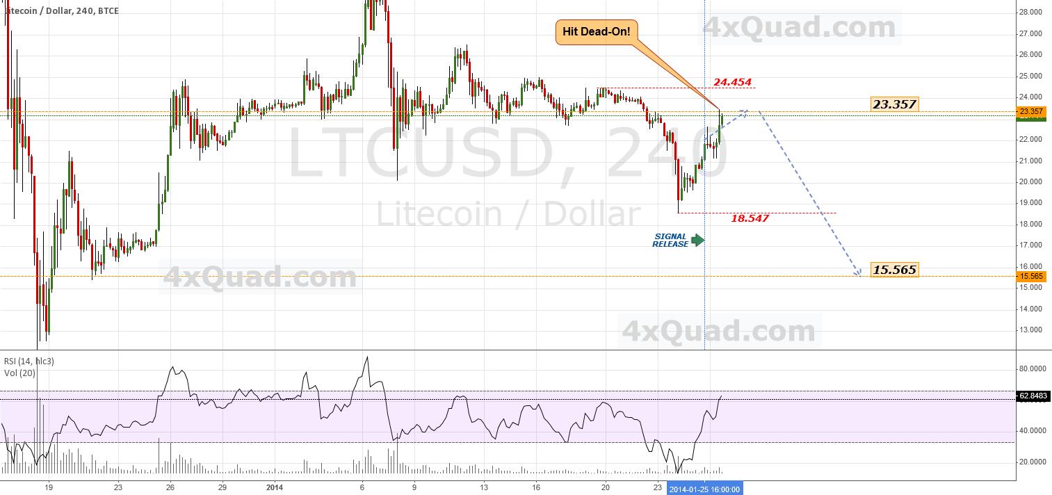 Update: Target Hit Dead-On! | #LTCUSD #LTC #USD #Litecoin