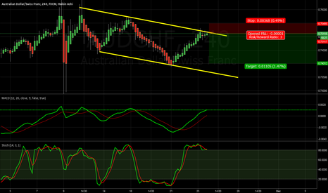 AUDCHF: Testing the top of the channel