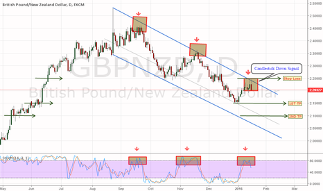 GBPNZD: GBPNZD: Don't miss this!
