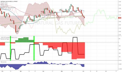 NG1!: Downside momentum losing steam