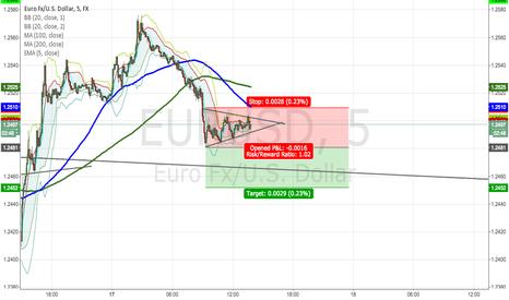 EURUSD: EURUSD SHORT to 1.2244 Final target