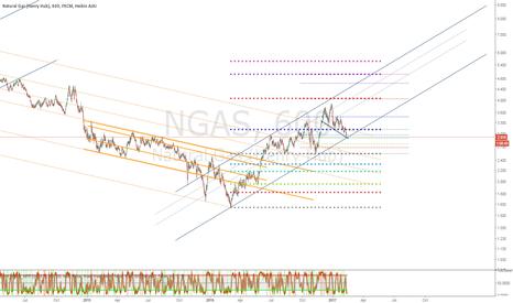 NGAS: Nat Gas