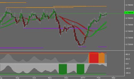 AUDUSD: AUDUSD Daily Analysis chart 1-1