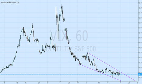 VIX: Any risk coming?
