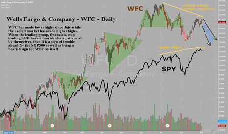 WFC: Wells Fargo & Company - WFC - Daily - Bearish Rel Str & Top