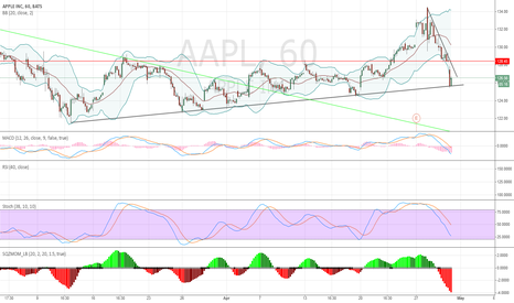 AAPL:  now up and gap close