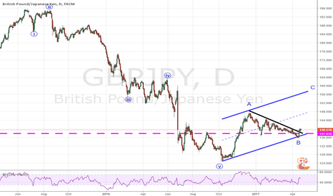GBPJPY: Buy the pullback !