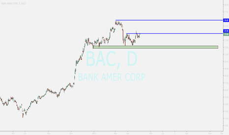 BAC: bank of america corp ...buy opportunity after breakout