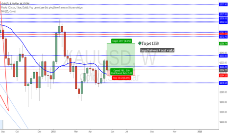 XAUUSD: XAU Gold and Juniors miners long,
