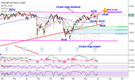 SPY: Forms a wide-range monthly bar in June, signals more volatility