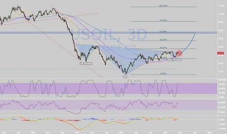 USOIL: H&S bottom on OIL