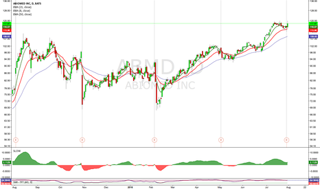ABMD: $ABMD