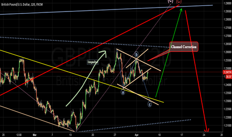 GBPUSD: Correcting,  then major channel top destination