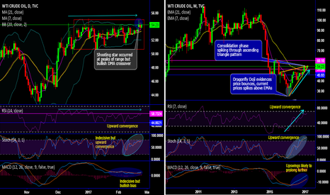 USOIL: WTI shooting star and bullish DMA crossover propels uncertainty