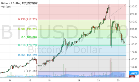 BTCUSD: FIBO FOR THIS SHORT TERM DOWNTREND