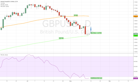 GBPUSD: OVERSOLD BRITISH POUND STALLED AT 200 MA
