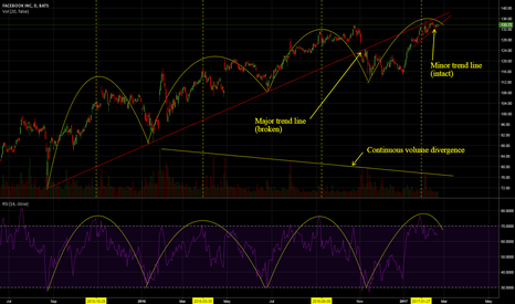 FB: FB Signs of Potential Pullback