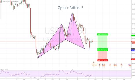 USDJPY: 1時間足ではCypher Pattern !