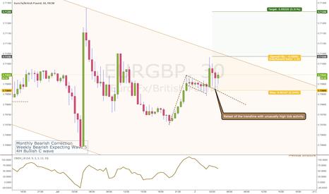 EURGBP: EURGBP Trade Update