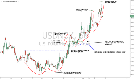 USDNOK: WTI Crude Continues Down, Therefore NOK Continues UP!