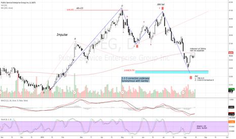 PEG: Daily Bullish Gartley