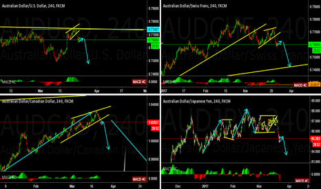 AUDJPY: AUSSIE pairs seems to be ready for a down move
