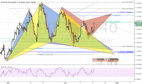 GBPUSD: Finding Opportunities in a Mess