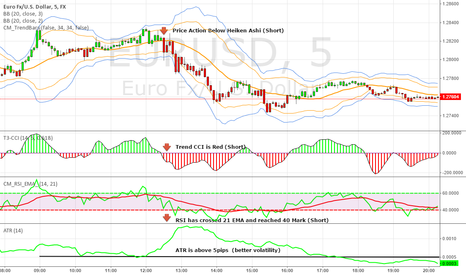EURUSD: High Probability Scalping Using Heiken Ashi / Trend CCI / RSIEMA